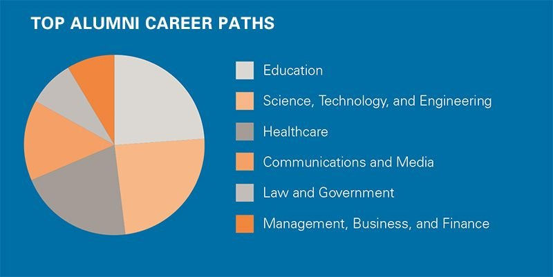 Career Success After Graduation from College | St  John's